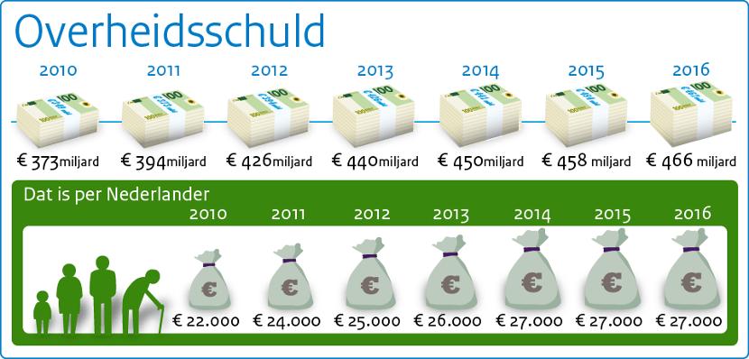 schuld nederland